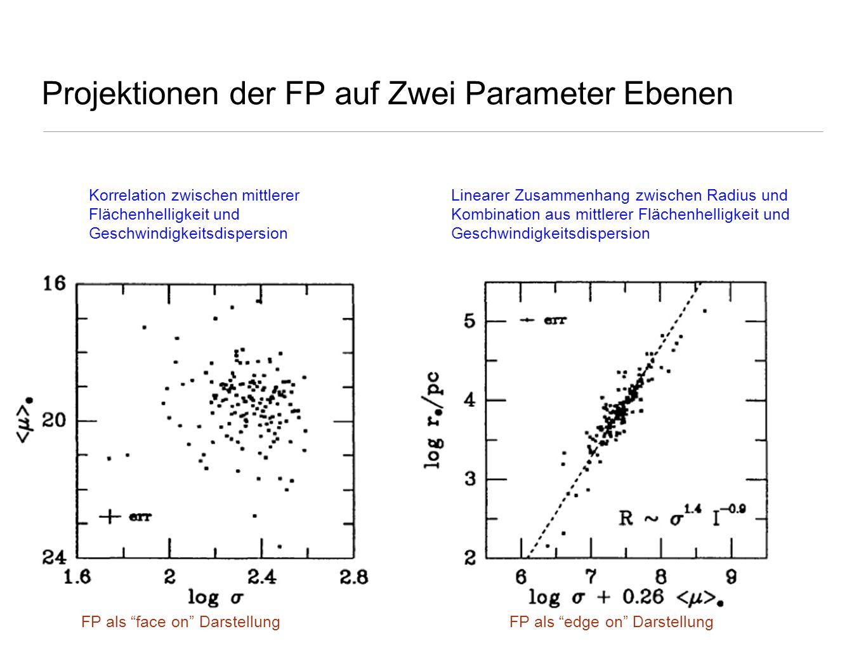 Projektionen der FP auf Zwei Parameter Ebenen Korrelation zwischen mittlerer Flächenhelligkeit und Geschwindigkeitsdispersion Linearer Zusammenhang zw