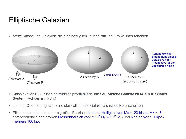 Elliptische Galaxien Klassifikation: Normale Ellipsen: Klasse besteht aus giant ellipticals (gEs), aus Ellipsen mit mittlerer Leuchtkraft (Es) und compact ellipticals (cEs), mit absoluten Magnituden von M B -23 bis zu M B -8 Zwergellipsen: dwarf ellipticals dEs: kleinere Flächenhelligkeiten, niedrigere Metallizität cD Galaxien: extrem leuchtkräftige (bis zu M B -25) und große (bis zu R 1 Mpc) Galaxien, die sich nur nahe des Zentrums dichter Galaxienhaufen inden; Flächenhelligkeiten nahe Zentrum ist sehr hoch, mit ausgedehnter diffuser Hülle; sehr großes M/L - Verhältnis Blaue kompakte Zwerggalaxien: blue compact dwarfs, BCDs: enthalten viel Gas (andere Es wenig Gas + Staub) Zwergsphäroiden: dwarf spheroidals dSphs: extrem kleine Leuchtkraft und Flächenhelligkeit, nur in der lokalen Gruppe sichtbar Schneider Charakteristische Werte für elliptische Galaxien; D 25 = Durchmesser, bei dem die Flächenhelligkeit auf 25 B-mag/arcsec gefallen ist; S N = spezifische Frequenz, Maß für die Anzahl an Kugelsternhaufen; M/L = Masse-zu-Leuchtkraft Verhältnis