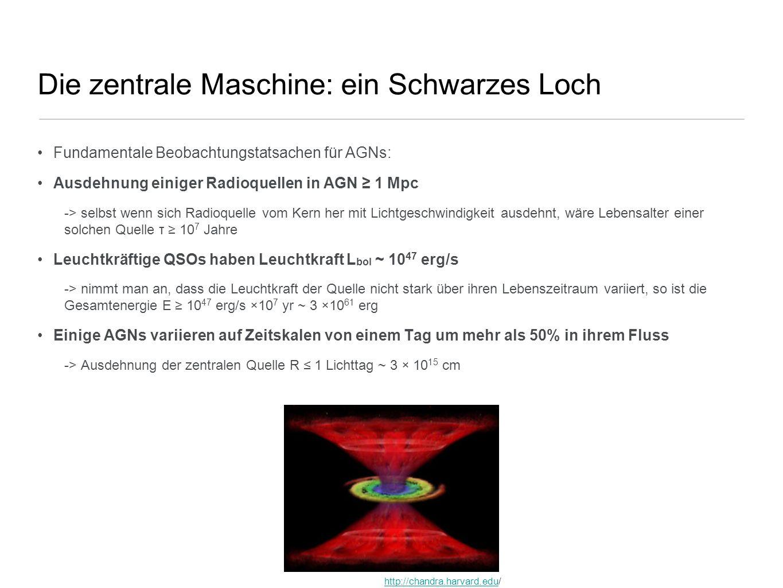 Die zentrale Maschine: ein Schwarzes Loch Fundamentale Beobachtungstatsachen für AGNs: Ausdehnung einiger Radioquellen in AGN 1 Mpc -> selbst wenn sic