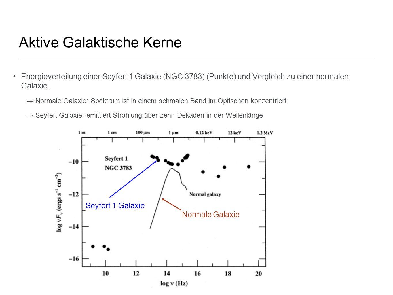 Einheitliches Modell der AGNs Aus dem Zahlenverhältnis von Seyfert 1 zu Seyfert 2 (~ 1/3): => man kann den Bruchteil des Raumwinkels abschätzen, der vom AGN aus betrachtet unseren direkten Blick auf den AGN behindert; dieses Verhältnis besagt, dass ca.