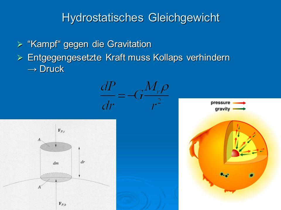 Hydrostatisches Gleichgewicht Kampf gegen die Gravitation Kampf gegen die Gravitation Entgegengesetzte Kraft muss Kollaps verhindern Druck Entgegenges