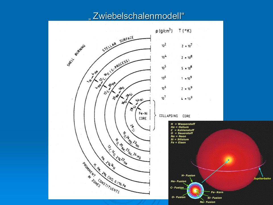 Zwiebelschalenmodell Zwiebelschalenmodell