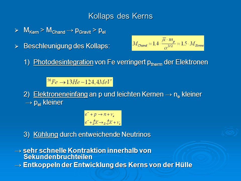 Kollaps des Kerns M Kern > M Chand p Gravit > p el M Kern > M Chand p Gravit > p el Beschleunigung des Kollaps: Beschleunigung des Kollaps: 1) Photode