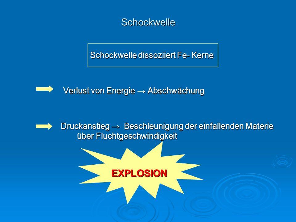 Schockwelle Schockwelle dissoziiert Fe- Kerne Schockwelle dissoziiert Fe- Kerne Verlust von Energie Abschwächung Verlust von Energie Abschwächung Druc
