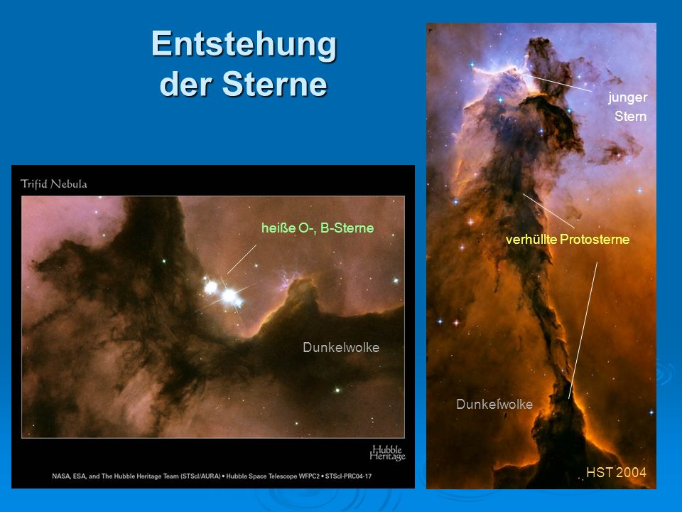 Entstehung der Sterne HST 2004 heiße O-, B-Sterne Dunkelwolke verhüllte Protosterne Dunkelwolke junger Stern