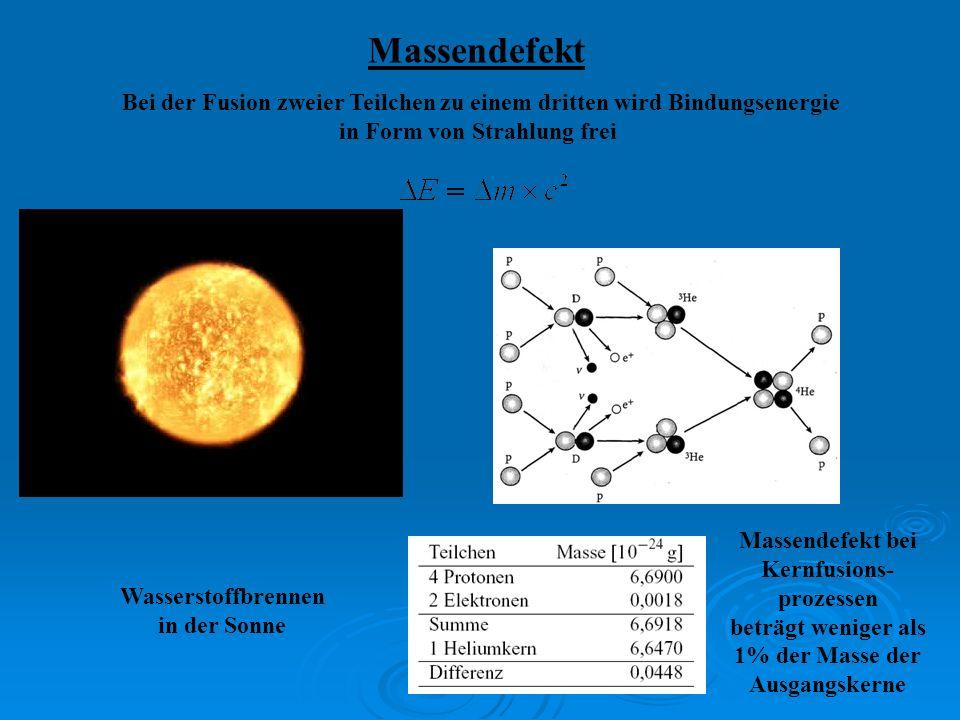 Massendefekt Bei der Fusion zweier Teilchen zu einem dritten wird Bindungsenergie in Form von Strahlung frei Wasserstoffbrennen in der Sonne Massendef