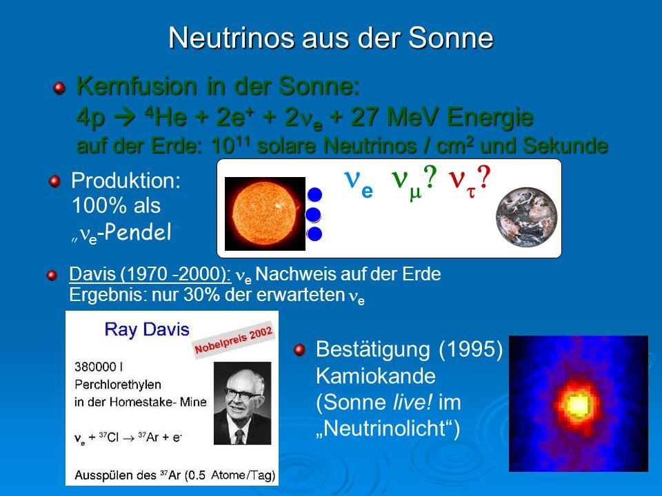 Neutrinos aus der Sonne Kernfusion in der Sonne: 4p 4 He + 2e + + 2 e + 27 MeV Energie auf der Erde: 10 11 solare Neutrinos / cm 2 und Sekunde Produkt