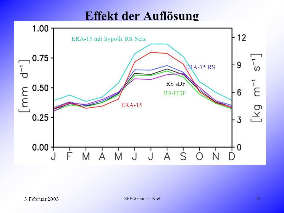 3.Februar 2003 SFB Seminar Kiel23 Effekt der Auflösung ERA-15 mit hypoth.