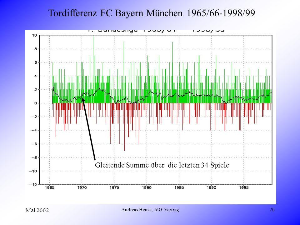 Mai 2002 Andreas Hense, JdG-Vortrag20 Tordifferenz FC Bayern München 1965/66-1998/99 Gleitende Summe über die letzten 34 Spiele