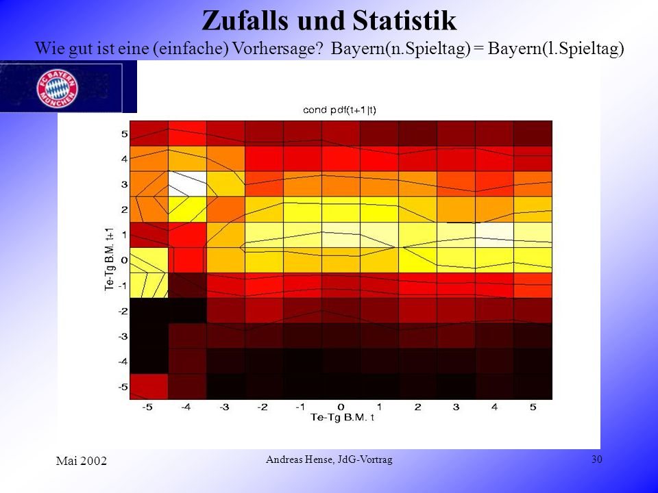 Mai 2002 Andreas Hense, JdG-Vortrag30 Zufalls und Statistik Wie gut ist eine (einfache) Vorhersage? Bayern(n.Spieltag) = Bayern(l.Spieltag)