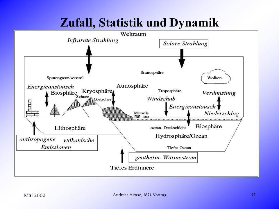 Mai 2002 Andreas Hense, JdG-Vortrag34 Zufall, Statistik und Dynamik