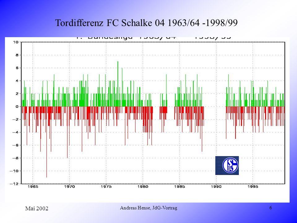 Mai 2002 Andreas Hense, JdG-Vortrag6 Tordifferenz FC Schalke 04 1963/64 -1998/99
