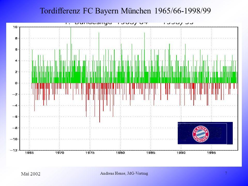 Mai 2002 Andreas Hense, JdG-Vortrag7 Tordifferenz FC Bayern München 1965/66-1998/99