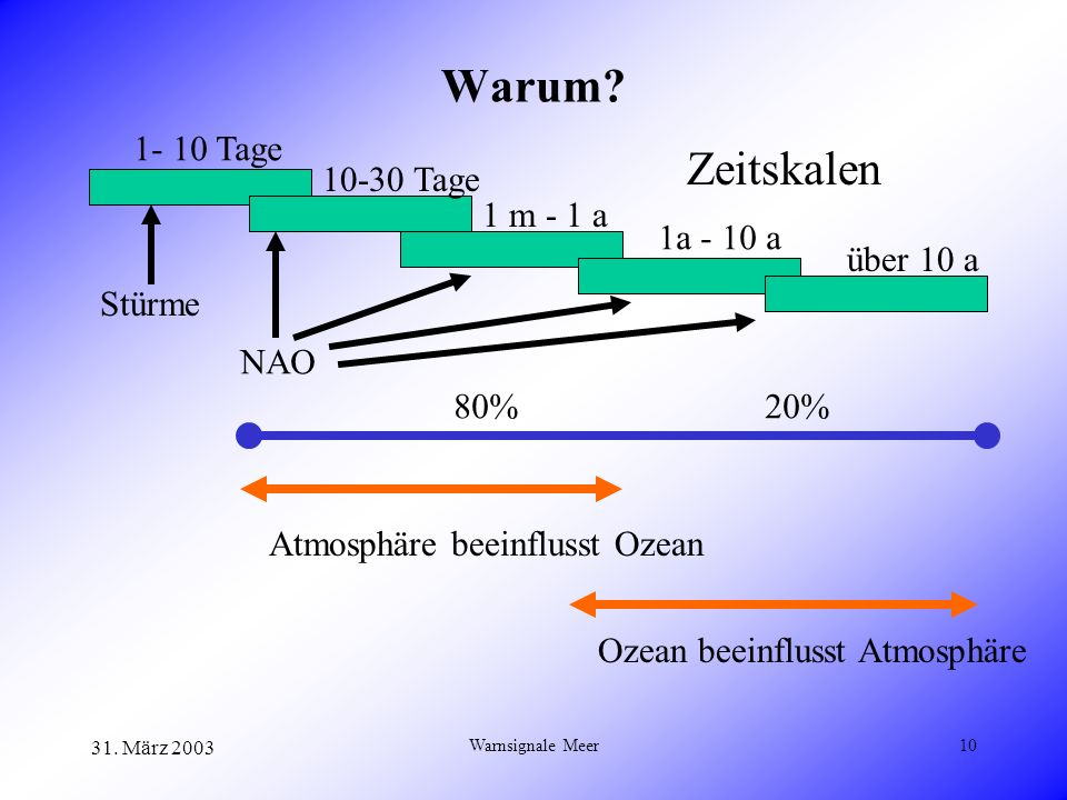 31. März 2003 Warnsignale Meer10 Warum? 1- 10 Tage 10-30 Tage 1 m - 1 a 1a - 10 a über 10 a Stürme NAO Atmosphäre beeinflusst Ozean Ozean beeinflusst