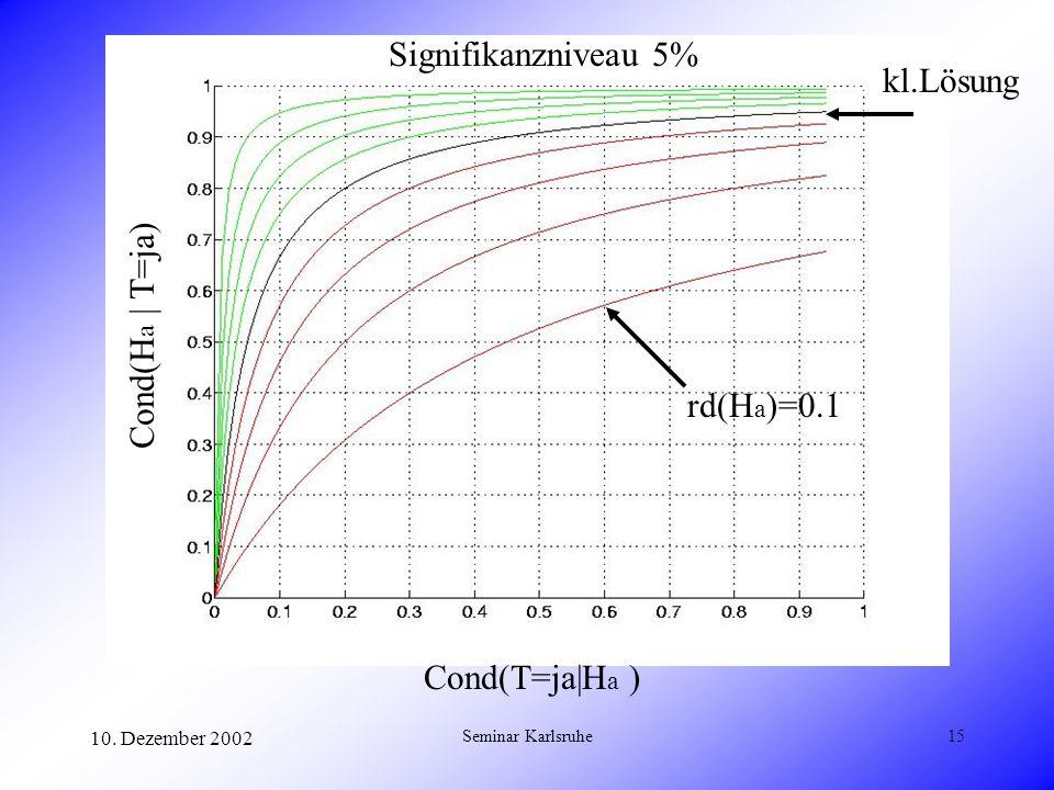 10. Dezember 2002 Seminar Karlsruhe15 Cond(T=ja|H a ) Cond(H a | T=ja) Signifikanzniveau 5% kl.Lösung rd(H a )=0.1