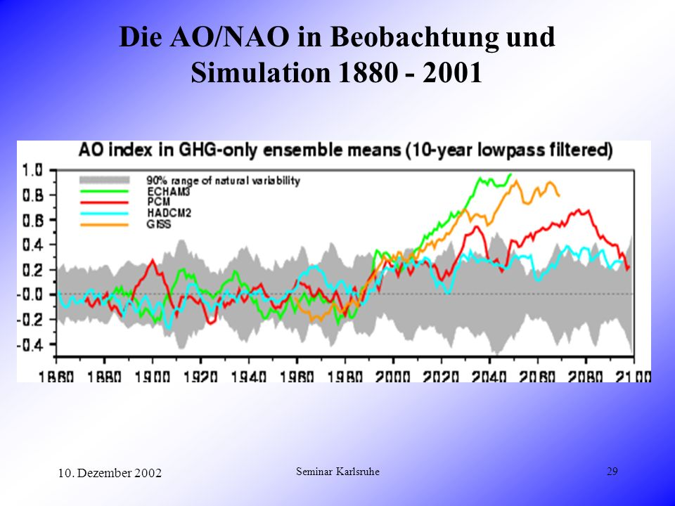 10. Dezember 2002 Seminar Karlsruhe29 Die AO/NAO in Beobachtung und Simulation 1880 - 2001