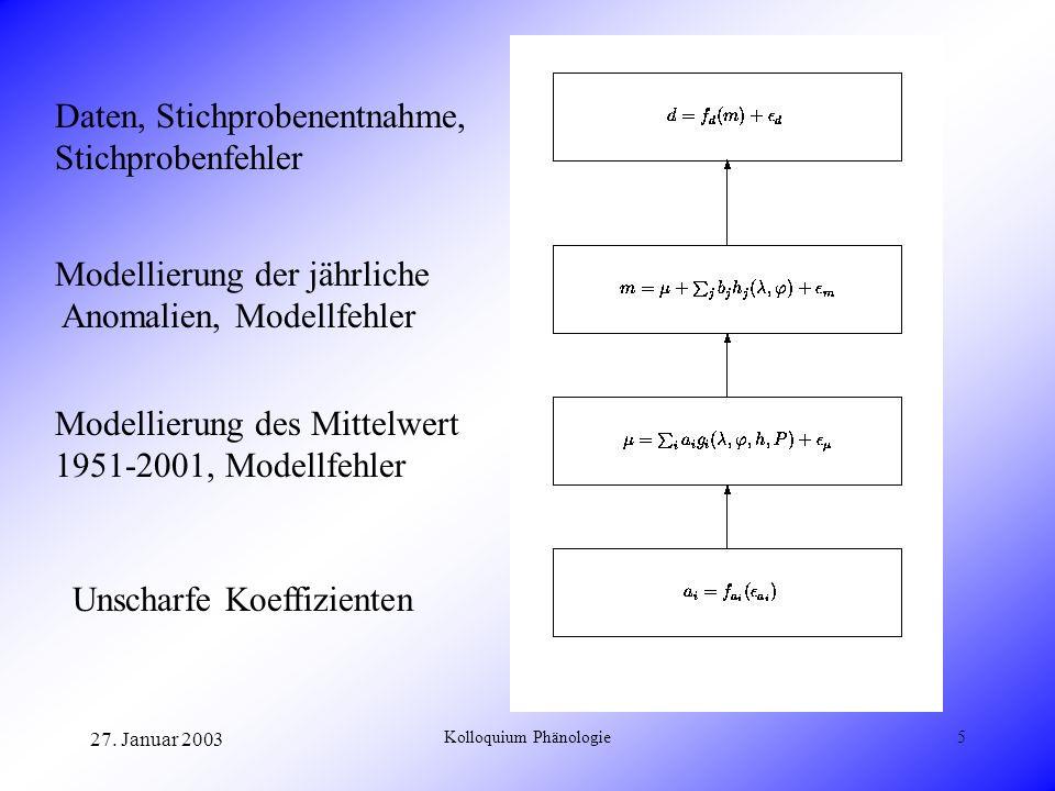 27. Januar 2003 Kolloquium Phänologie5 Daten, Stichprobenentnahme, Stichprobenfehler Modellierung der jährliche Anomalien, Modellfehler Modellierung d