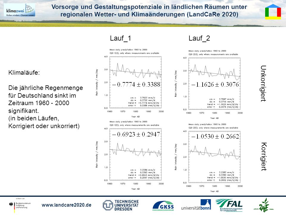 Vorsorge und Gestaltungspotenziale in ländlichen Räumen unter regionalen Wetter- und Klimaänderungen (LandCaRe 2020) www.landcare2020.de Lauf_1Lauf_2 Unkorrigiert Korrigiert Klimaläufe: Die jährliche Regenmenge für Deutschland sinkt im Zeitraum 1960 - 2000 signifikant.