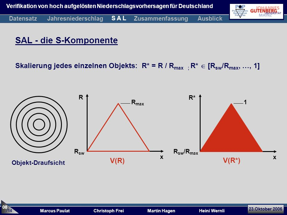 23.Oktober 2006 Marcus Paulat Christoph Frei Martin Hagen Heini Wernli Skalierung jedes einzelnen Objekts: R* = R / R max ; R* [R sw /R max, …, 1] x R x R* R max 1 V(R*) SAL - die S-Komponente Objekt-Draufsicht R sw 14 08 R sw /R max V(R) DatensatzJahresniederschlagZusammenfassung S A L Ausblick Verifikation von hoch aufgelösten Niederschlagsvorhersagen für Deutschland