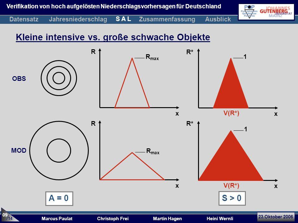 23.Oktober 2006 Marcus Paulat Christoph Frei Martin Hagen Heini Wernli Kleine intensive vs. große schwache Objekte x R x R* V(R*) x R x R* R max 1 V(R