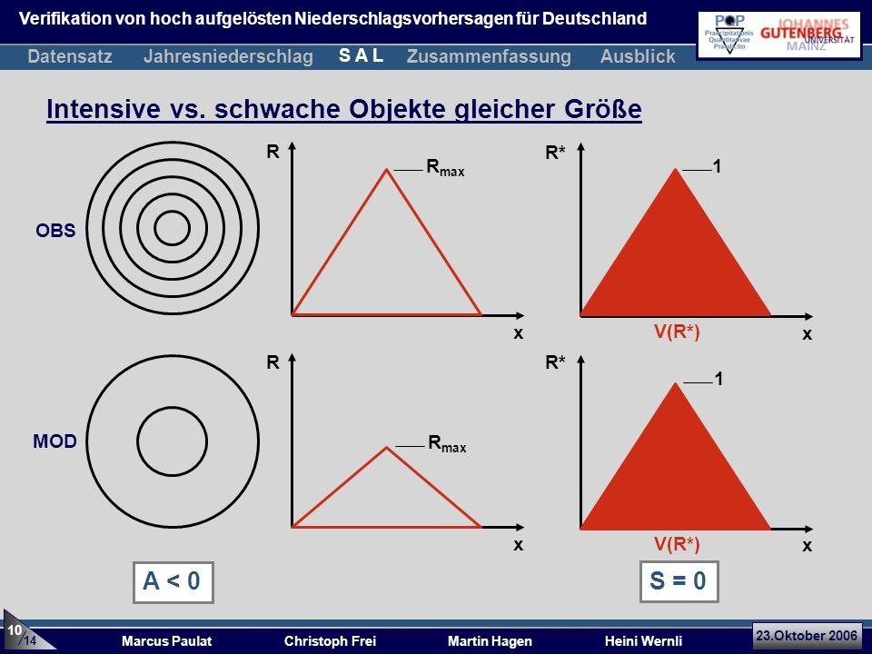 23.Oktober 2006 Marcus Paulat Christoph Frei Martin Hagen Heini Wernli Intensive vs. schwache Objekte gleicher Größe x R x R* V(R*) x R x R* R max 1 V