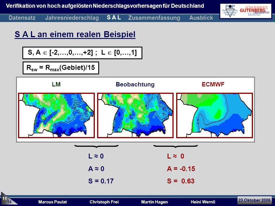 23.Oktober 2006 Marcus Paulat Christoph Frei Martin Hagen Heini Wernli S A L an einem realen Beispiel LM ECMWF 14 11 Beobachtung R sw = R max (Gebiet)/15 DatensatzJahresniederschlagZusammenfassung S A L Ausblick Verifikation von hoch aufgelösten Niederschlagsvorhersagen für Deutschland S, A [-2,…,0,…,+2] ; L [0,…,1] L 0 A = -0.15 S = 0.63 L 0 A 0 S = 0.17