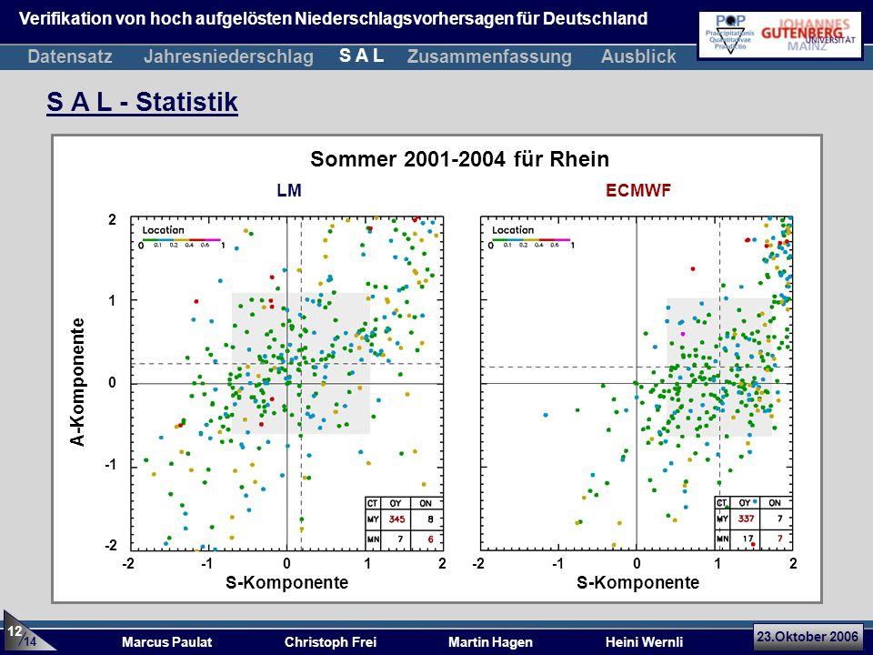 23.Oktober 2006 Marcus Paulat Christoph Frei Martin Hagen Heini Wernli S A L - Statistik A-Komponente 1 0 -2 2 S-Komponente 0 12-2012-2 Sommer 2001-20