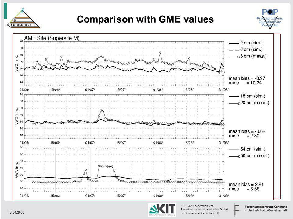 10.04.2008 KIT – die Kooperation von Forschungszentrum Karlsruhe GmbH und Universität Karlsruhe (TH) Comparison with GME values