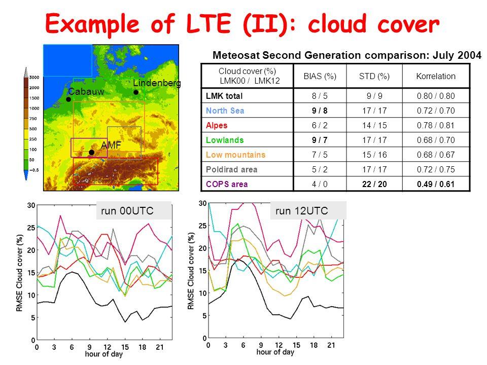 5.-9. März 2007, Bad Herrenalb Thorsten Reinhardt, Institut für Geophysik und Meteorologie, Universität zu Köln Example of LTE (II): cloud cover Cloud
