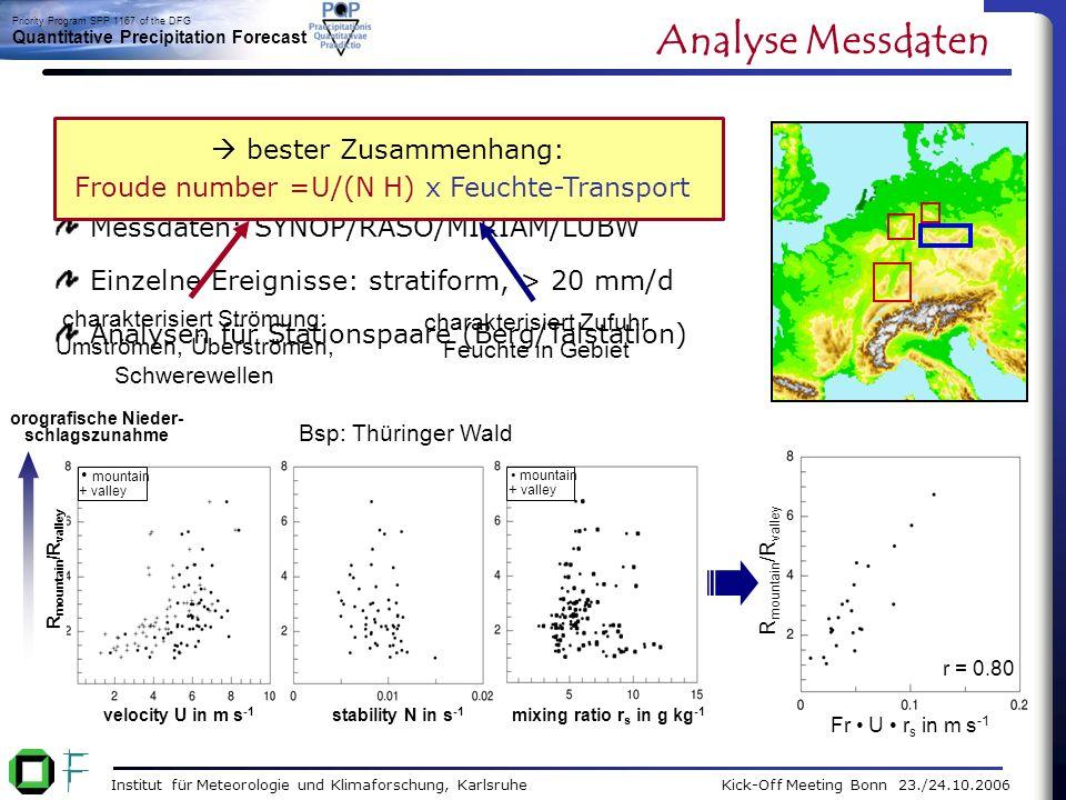 Institut für Meteorologie und Klimaforschung, Karlsruhe Kick-Off Meeting Bonn 23./24.10.2006 Priority Program SPP 1167 of the DFG Quantitative Precipitation Forecast Fr U r s in m s -1 (x 10) R in mm h -1 highly sensitive stability N in s -1 R in mm h -1 mixing ratio r s in g kg -1 R in mm h -1 highly sensitive 21 velocity U in m s -1 R in mm h -1 highly sensitive 2.5 7.5 5 Fr Diagnostisches Modell: lineare Theorie f.