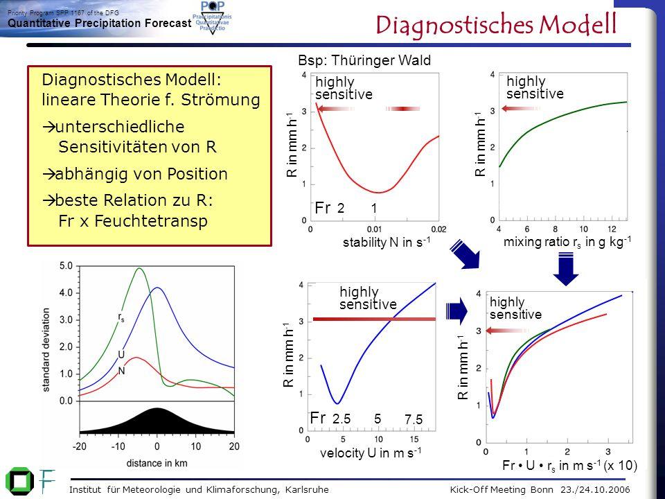 Institut für Meteorologie und Klimaforschung, Karlsruhe Kick-Off Meeting Bonn 23./24.10.2006 Priority Program SPP 1167 of the DFG Quantitative Precipitation Forecast N m = 0.002 s -1, U = 10 m s -1, RF = 99% N d = 0.015 s -1, U = 10 m s -1, RF = 95% 18000 z in m 12:00h x-z-Schnitt bei GP=4 (2D-Sim.) w max = 1.2 m/s 12:00h w max = 44.3 m/s x-z-Schnitt bei GP=4 (2D-Sim.) LMK_ideal Erste Versuche mit LMK 3.12 Gaussberg + künstliches Vertikalprofil mit konstantem U, N d (trockene Brunt-Väisälä-Frequenz) und RF zeitlich anwachsende Wellenamplitude.