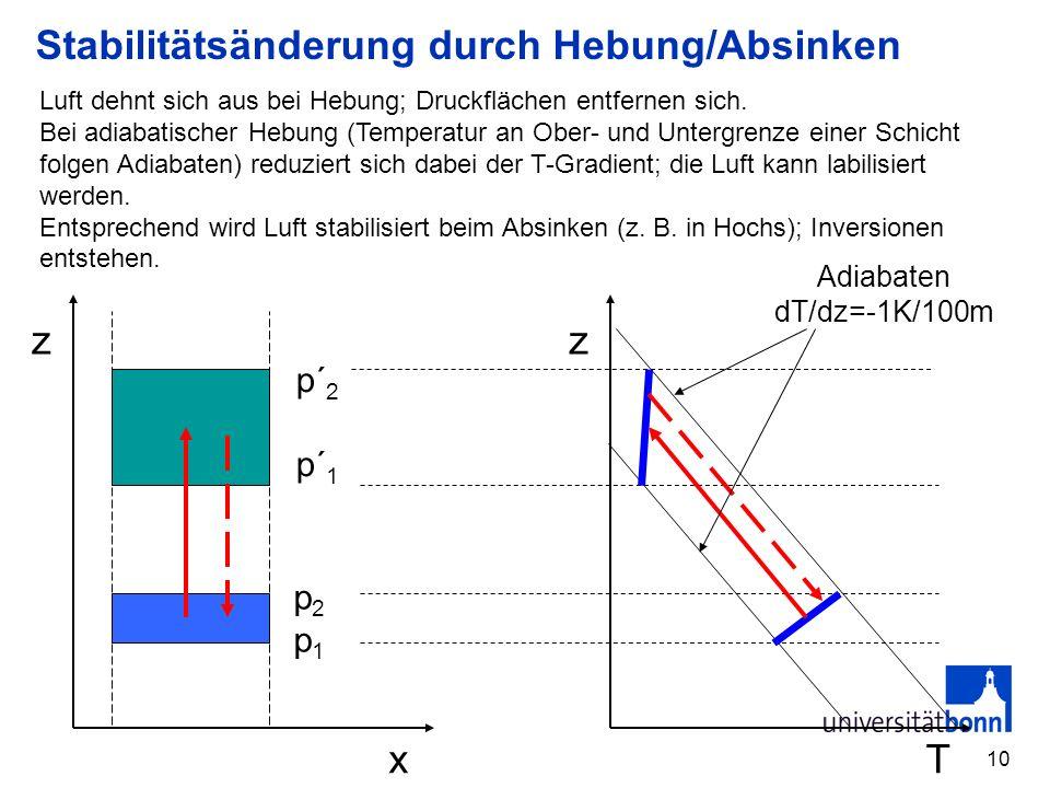 11 Destabilisierung durch Aufsteigen T z Adiabate a (feucht) b (trocken) a b Bei feuchtlabiler Schichtung kann eine Schicht, die am Unterrand mit Wasserdampf gesättigt ist (also feuchtadiabtisch aufsteigt) und am Oberrand verhältnismäßig trocken ist (also trockenadiabatisch aufsteigt) beim Aufsteigen vollständig destabilisiert werden und zu stürmischer Konvektion führen.