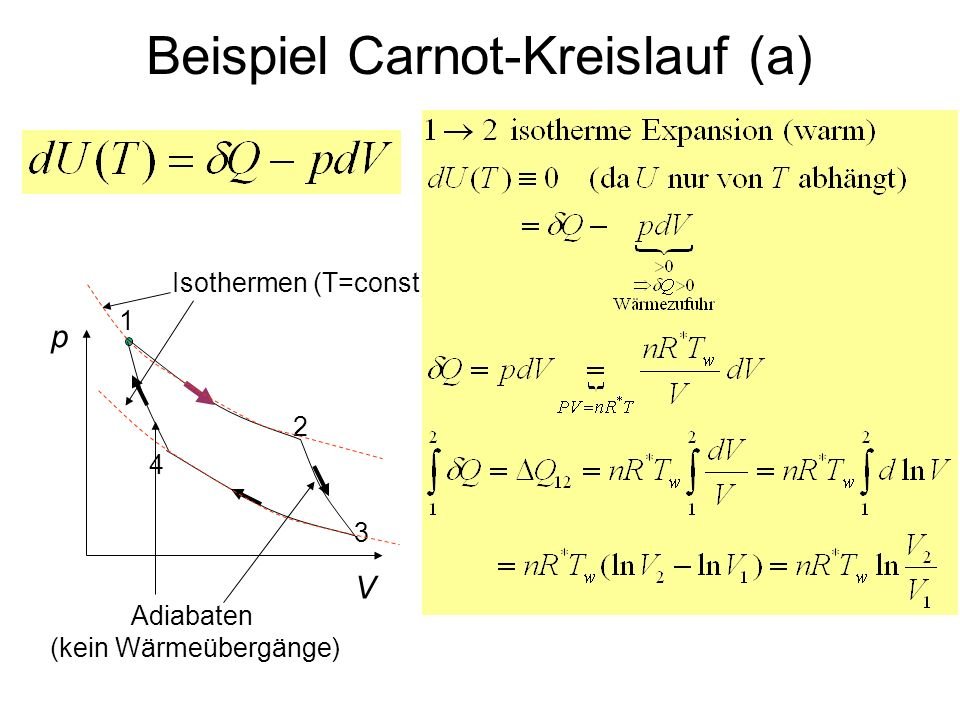 Beispiel Carnot-Kreislauf (a) p V 1 4 3 2 Isothermen (T=const) Adiabaten (kein Wärmeübergänge)