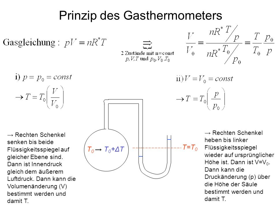 Prinzip des Gasthermometers T=T 0 T 0 T 0 +ΔT Rechten Schenkel senken bis beide Flüssigkeitsspiegel auf gleicher Ebene sind. Dann ist Innendruck gleic
