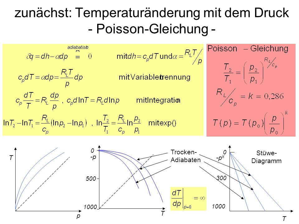 zunächst: Temperaturänderung mit dem Druck - Poisson-Gleichung - p T -p k 0 300 1000 T T -p 1000 500 0 Trocken- Adiabaten Stüwe- Diagramm