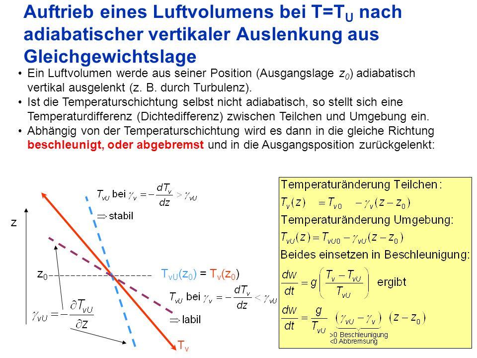 7 Auftrieb eines Luftvolumens bei T=T U nach adiabatischer vertikaler Auslenkung aus Gleichgewichtslage Ein Luftvolumen werde aus seiner Position (Aus