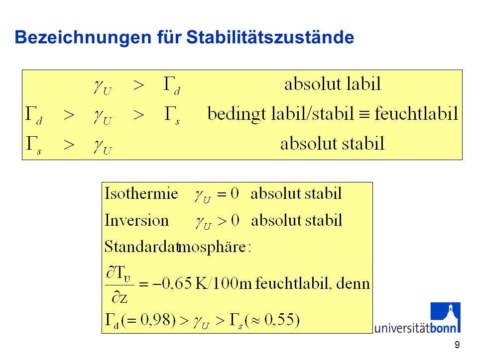 10 Zustandskurve und Stabilität - ein Beispiel - T z T(z) Zustandskurve T(z) Trockenadiabaten (dT/dz=-1K/100m) Feuchtadiabaten (dT/dz-0,6 K/100m) Stabilitätsbewertung: absolut stabil absolut stabil (Inversion) feucht labil absolut stabil (Inversion) absolut labil