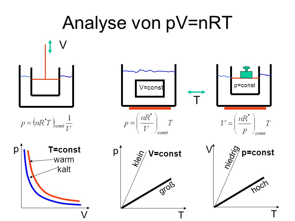 Analyse von pV=nRT p V T=const warm kalt p T V=const groß klein V T p=const hoch niedrig V T V=const p=const