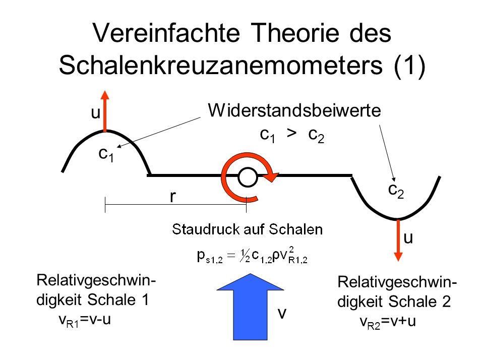 Vereinfachte Theorie des Schalenkreuzanemometers (1) r v u u c1c1 c2c2 Widerstandsbeiwerte c 1 > c 2 Relativgeschwin- digkeit Schale 1 v R1 =v-u Relat
