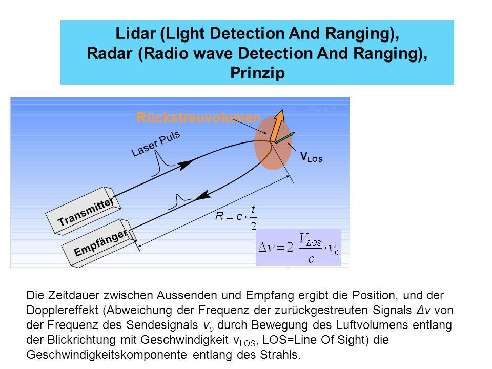 Lidar (LIght Detection And Ranging), Radar (Radio wave Detection And Ranging), Prinzip Wind Vektor R Transmitter Empfänger Laser Puls Rückstreuvolumen