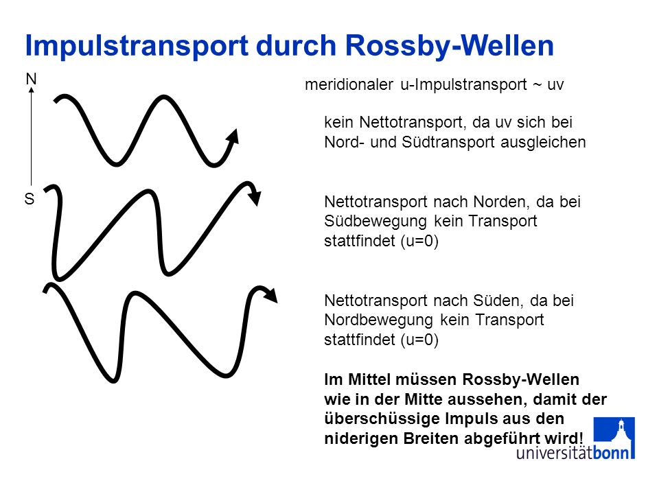 Impulstransport durch Rossby-Wellen meridionaler u-Impulstransport ~ uv kein Nettotransport, da uv sich bei Nord- und Südtransport ausgleichen Nettotr