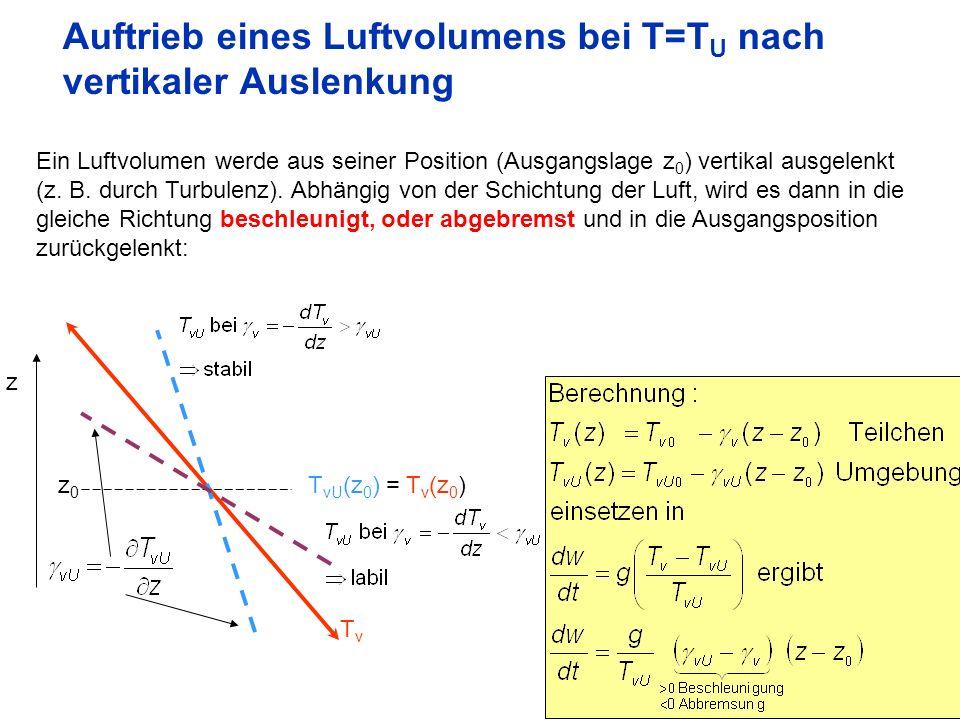 11 Auftrieb eines Luftvolumens bei T=T U nach vertikaler Auslenkung Ein Luftvolumen werde aus seiner Position (Ausgangslage z 0 ) vertikal ausgelenkt