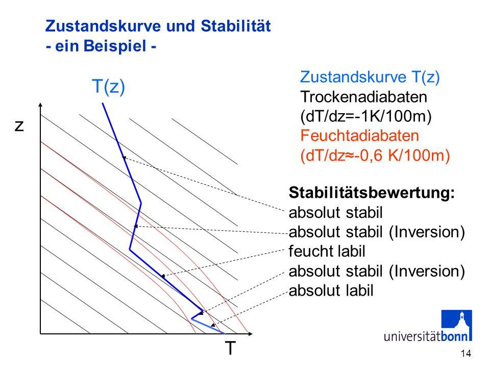 14 Zustandskurve und Stabilität - ein Beispiel - T z T(z) Zustandskurve T(z) Trockenadiabaten (dT/dz=-1K/100m) Feuchtadiabaten (dT/dz-0,6 K/100m) Stab