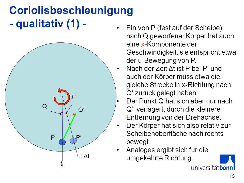 15 Coriolisbeschleunigung - qualitativ (1) - Ein von P (fest auf der Scheibe) nach Q geworfener Körper hat auch eine x-Komponente der Geschwindigkeit; sie entspricht etwa der u-Bewegung von P.