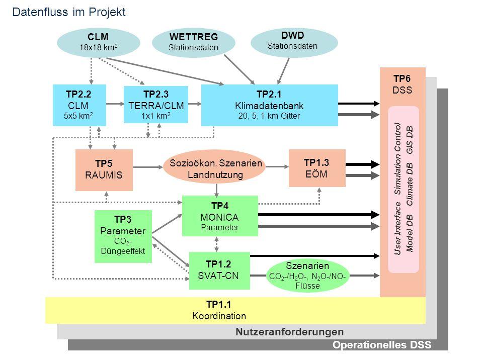 Datenfluss im Projekt CLM 18x18 km 2 DWD Stationsdaten WETTREG Stationsdaten TP2.2 CLM 5x5 km 2 TP2.3 TERRA/CLM 1x1 km 2 TP2.1 Klimadatenbank 20, 5, 1 km Gitter TP5 RAUMIS TP1.3 EÖM TP3 Parameter CO 2 - Düngeeffekt Sozioökon.