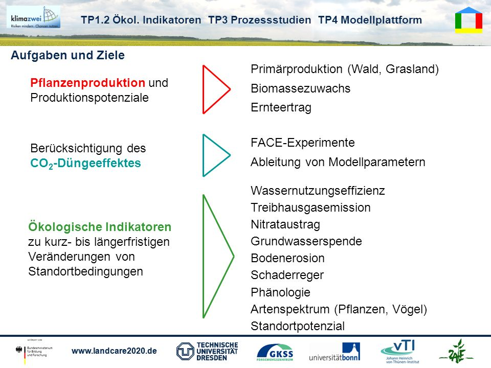 www.landcare2020.de Modellfamilien TP1.2 Ökol.