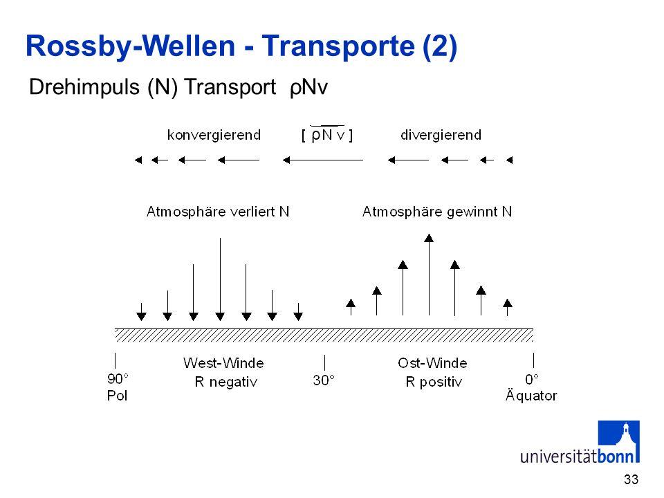33 ρ Rossby-Wellen - Transporte (2) Drehimpuls (N) Transport ρNv
