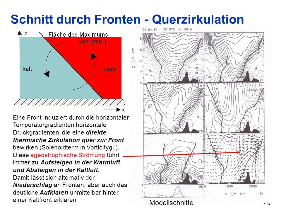 40 Schnitt durch Fronten - Querzirkulation Eine Front induziert durch die horizontalen Temperaturgradienten horizontale Druckgradienten, die eine dire