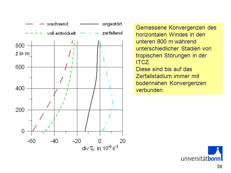 36 Gemessene Konvergenzen des horizontalen Windes in den unteren 800 m während unterschiedlicher Stadien von tropischen Störungen in der ITCZ. Diese s