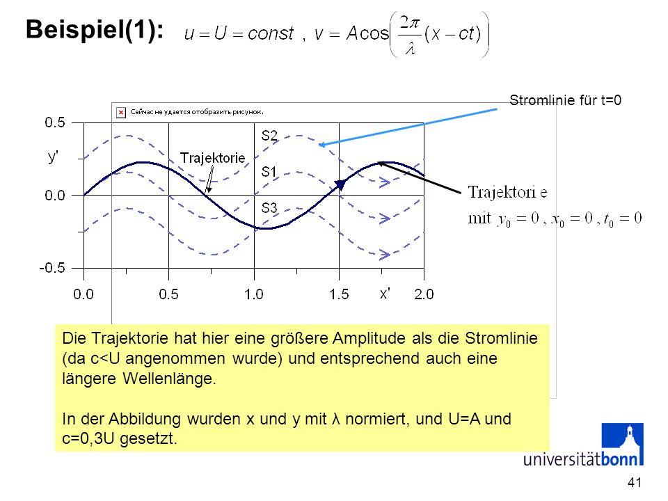 41 Beispiel(1): Die Trajektorie hat hier eine größere Amplitude als die Stromlinie (da c<U angenommen wurde) und entsprechend auch eine längere Wellen
